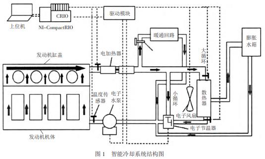 通过控制策略实现对冷却风扇,冷却水泵以及节温器等设备的智能控制
